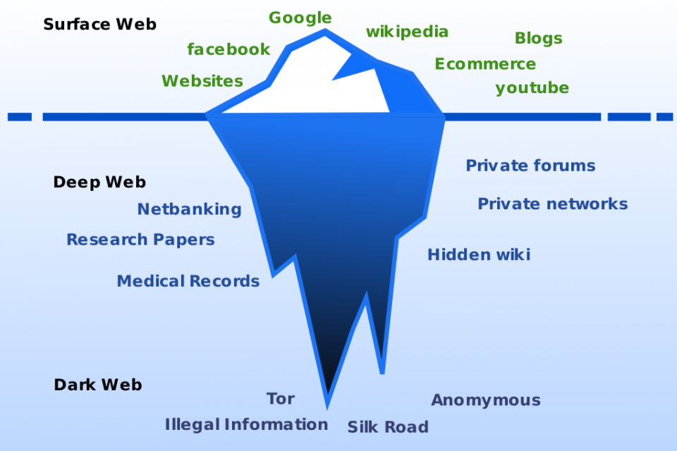 deep web diagram